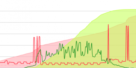Solar Power Monitoring via OSX